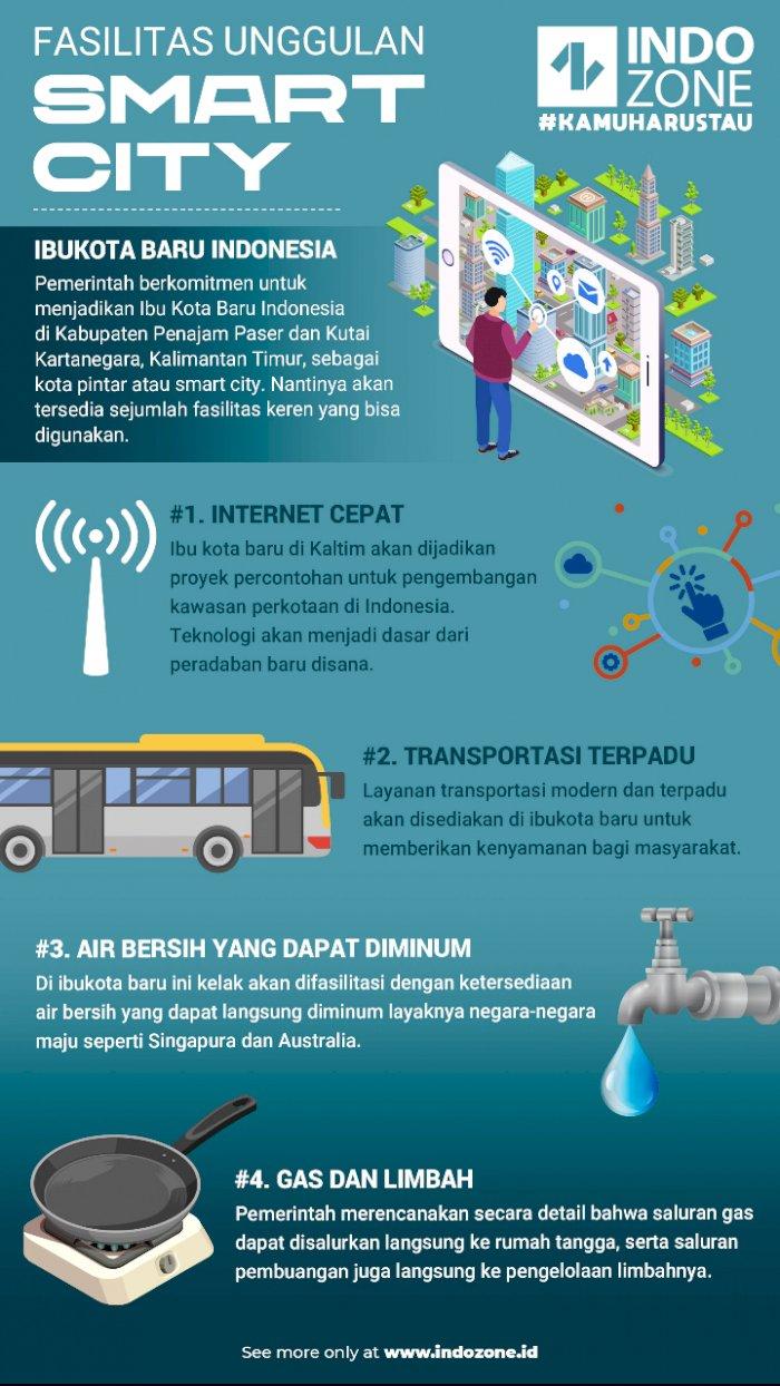 Fasilitas Unggulan Smart City