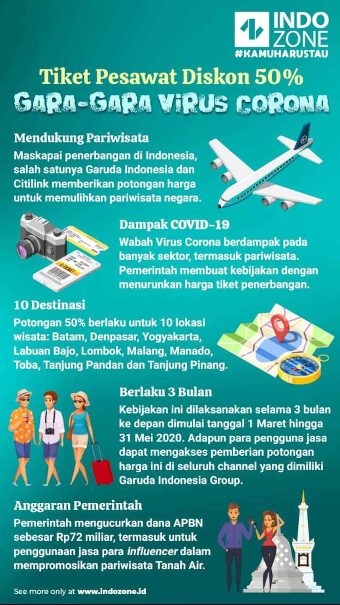 Tiket Pesawat Diskon 50% Gara-Gara Virus Corona
