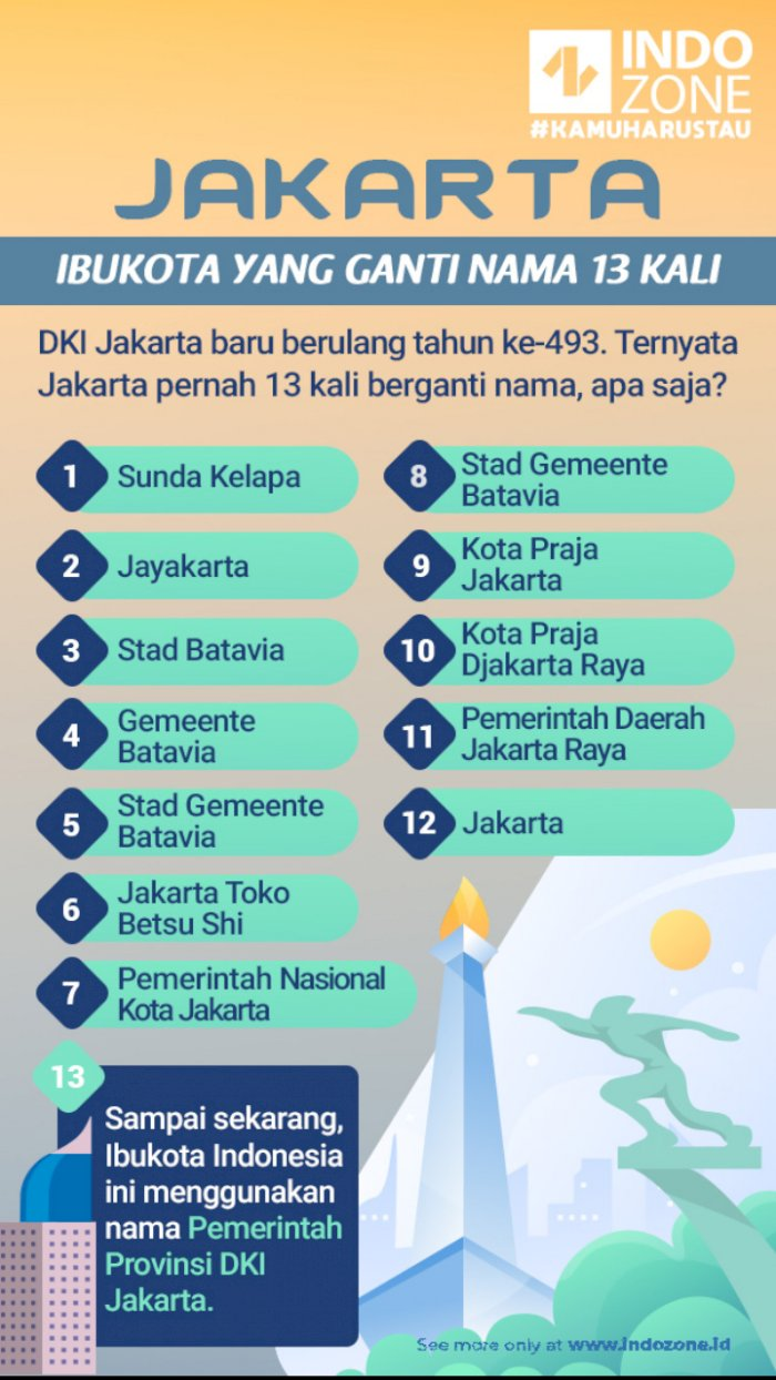 Jakarta, Ibukota yang Ganti Nama 13 Kali