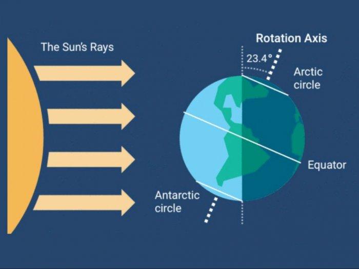 Hari Titik Balik Matahari, Fenomena Siang Hari Terpanjang dan Terpendek