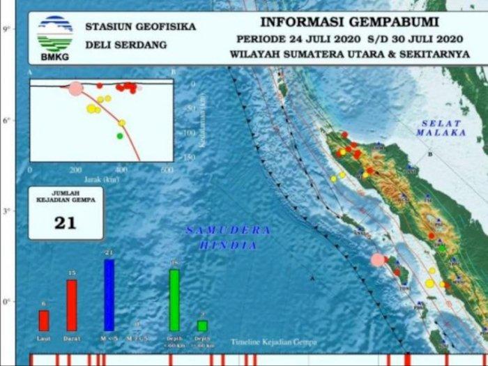 Sepanjang Akhir Juli, Ada 21 Gempa yang Terjadi di Sumbagut