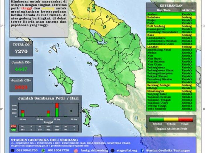 Aktivitas Petir Awal Agustus di Sumut Terpantau 7217 Kali, Masyarakat Diimbau Waspada