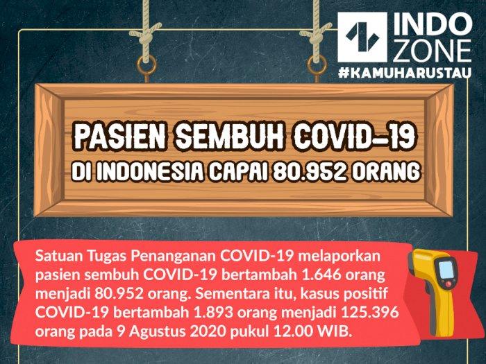Pasien sembuh COVID-19 di Indonesia Capai 80.952 Orang