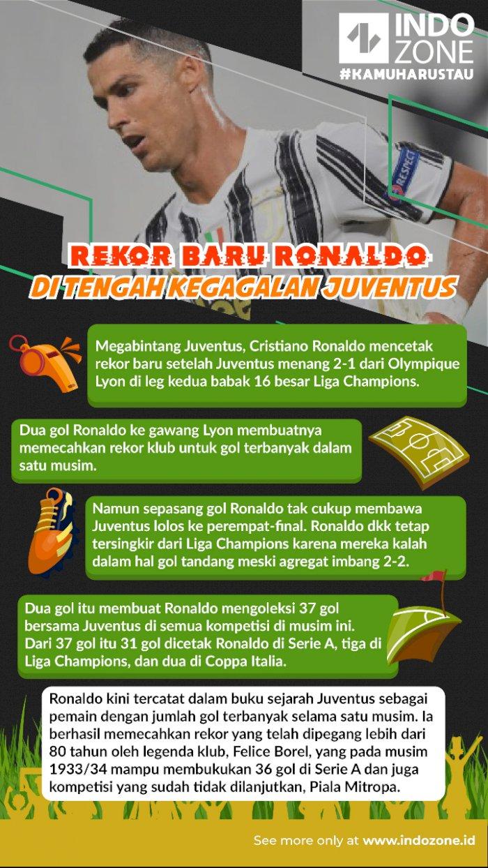 Rekor Baru Ronaldo di Tengah Kegagalan Juventus