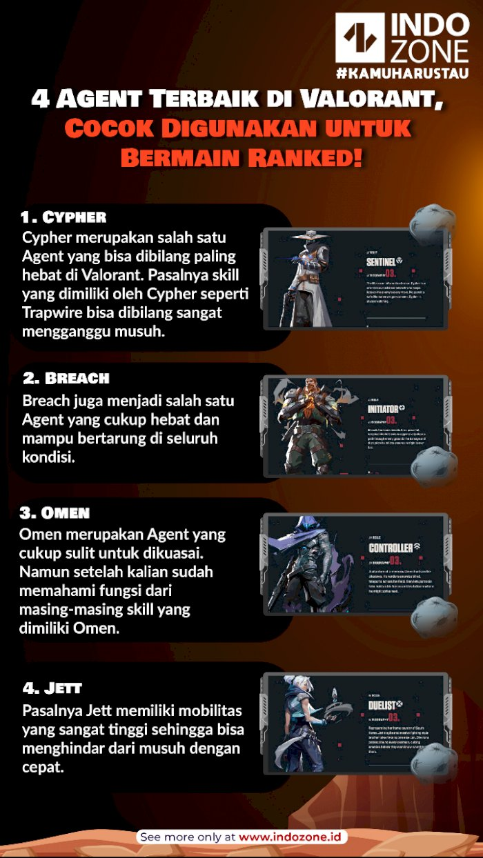 5 Agent Terbaik di Valorant, Cocok Digunakan untuk Bermain Ranked!