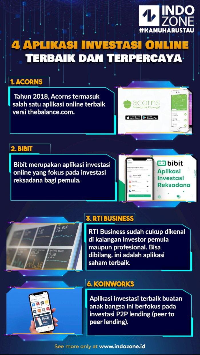 4 Aplikasi Investasi Online Terbaik dan Terpercaya