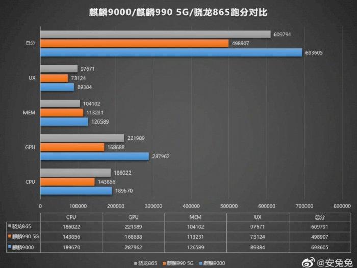 Huawei Kirin 9000 Akan Gunakan GPU 24-Core