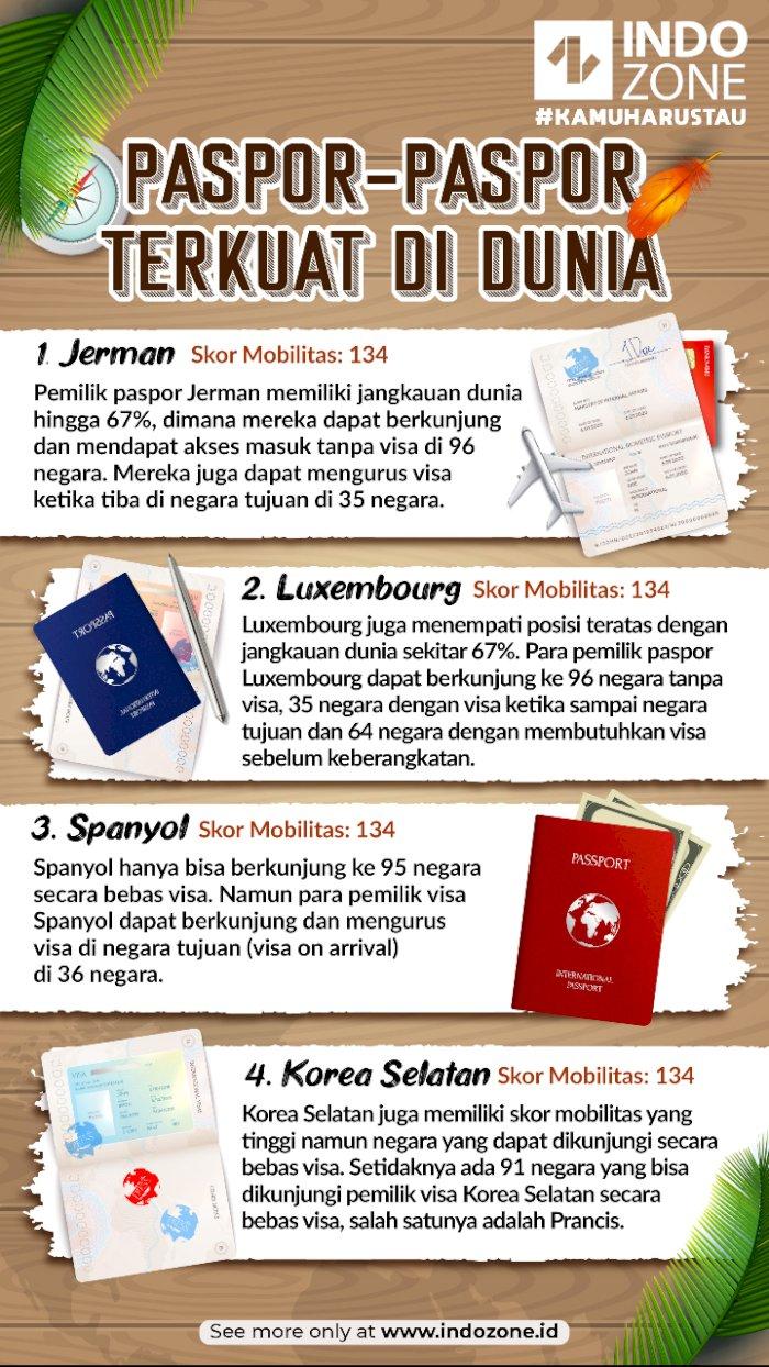 Paspor- Paspor Terkuat di Dunia