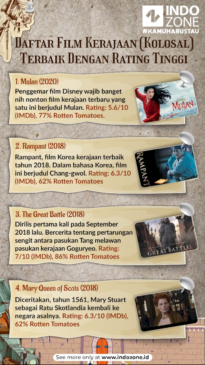 Daftar Film Kerajaan (Kolosal) Terbaik Dengan Rating Tinggi
