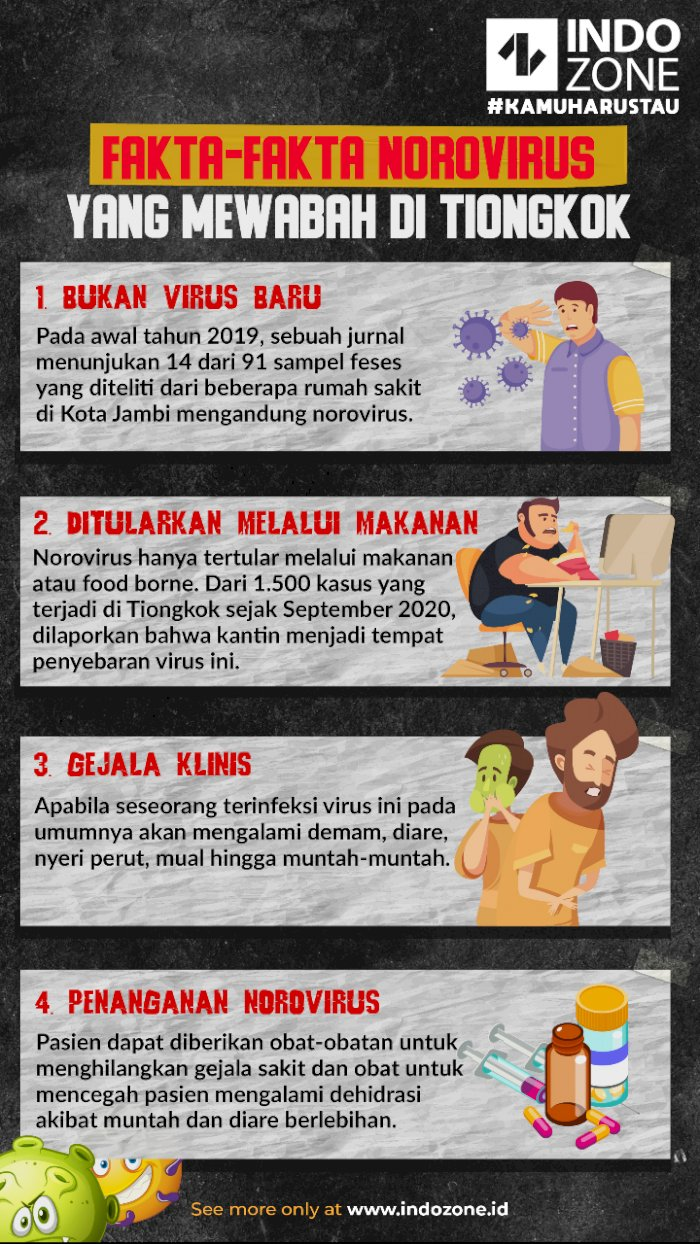 Fakta-Fakta Norovirus Yang Mewabah di Tiongkok