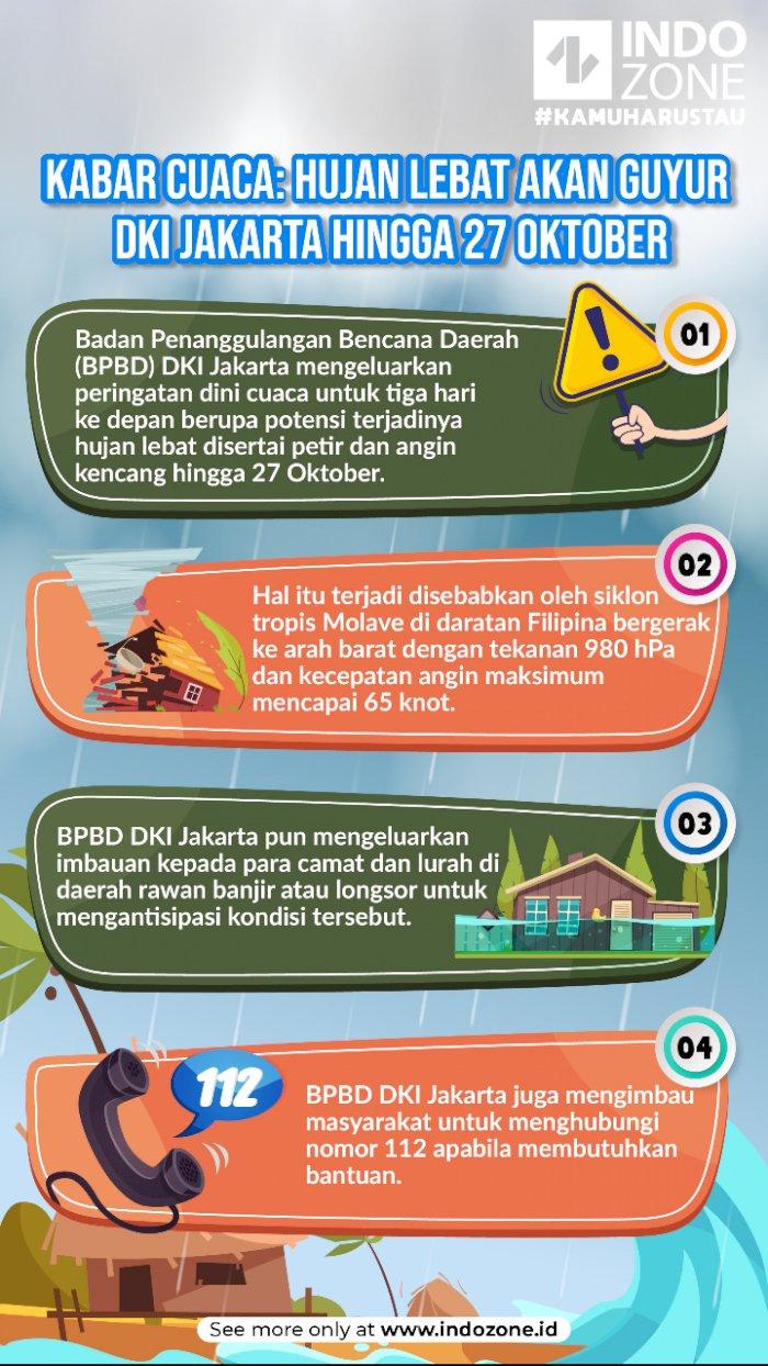 Kabar Cuaca: Hujan Lebat Akan Guyur DKI Jakarta Hingga 27 Oktober
