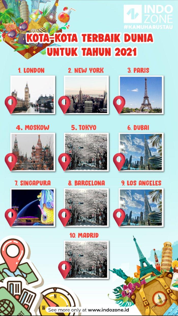Kota-Kota Terbaik Dunia untuk Tahun 2021