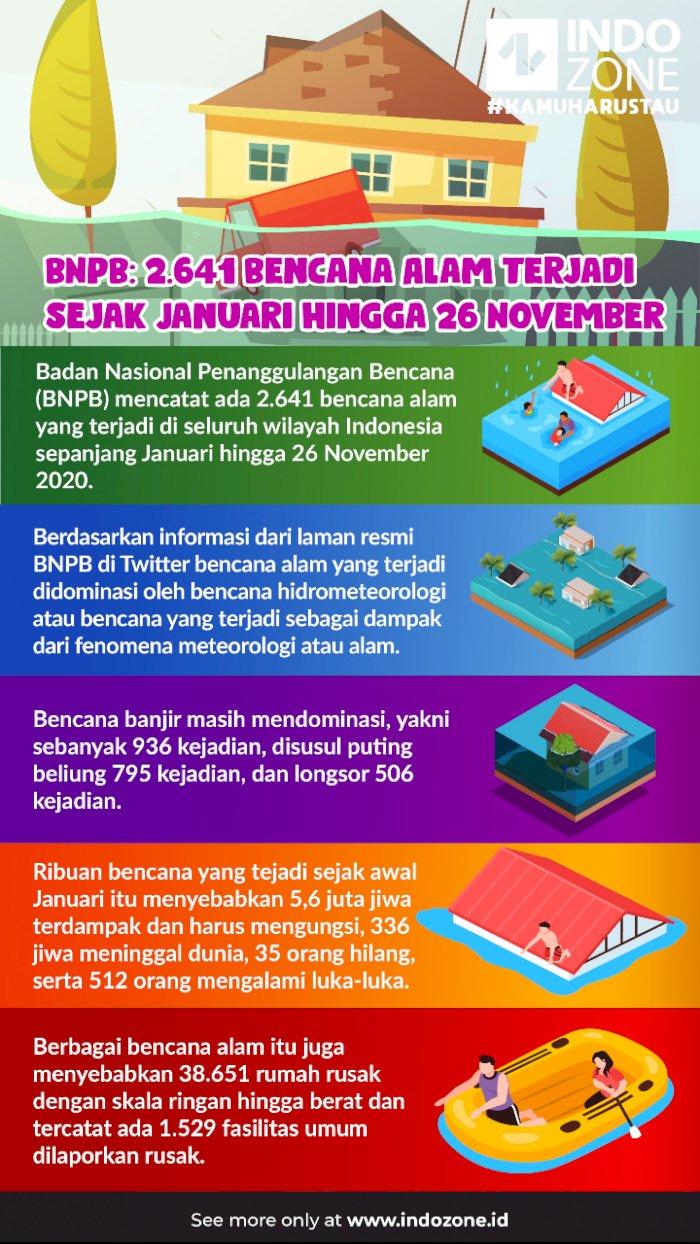 BNPB: 2.641 Bencana Alam Terjadi Sejak Januari hingga 26 November