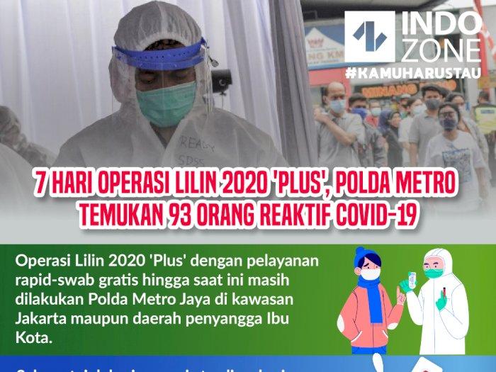 7 Hari Operasi Lilin 2020 'Plus',Polda Metro Temukan 93 Orang Reaktif