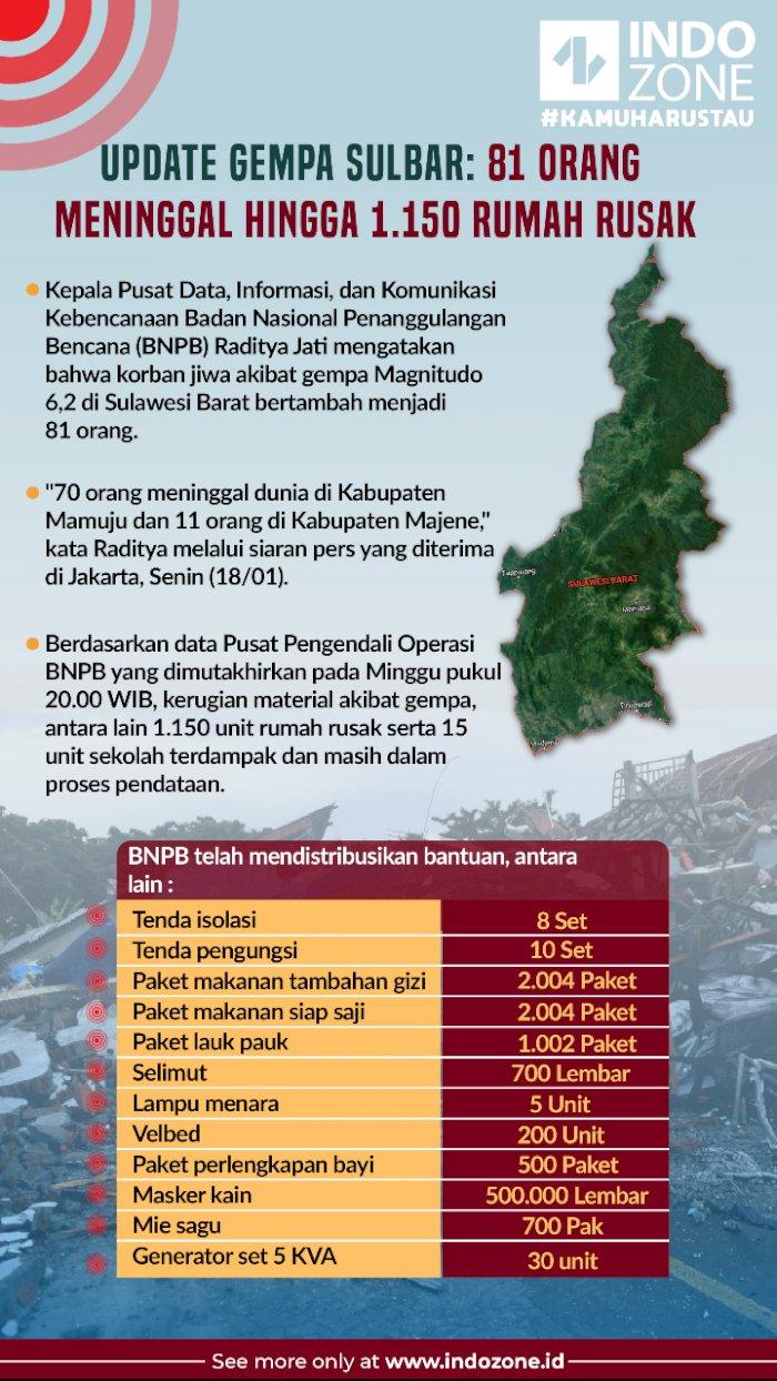 Update Gempa Sulbar: 81 Orang Meninggal Hingga 1.150 Rumah Rusak