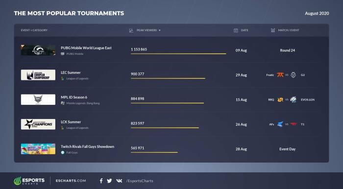 Daftar 5 turnamen Esports paling populer di bulan Agustus 2020