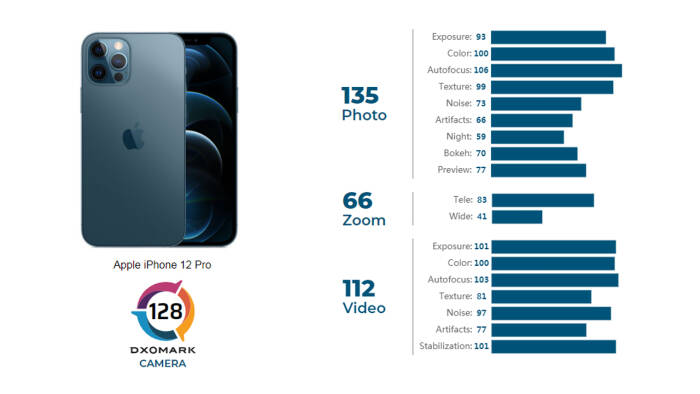 Hasil kamera belakang iPhone 12 Pro Max