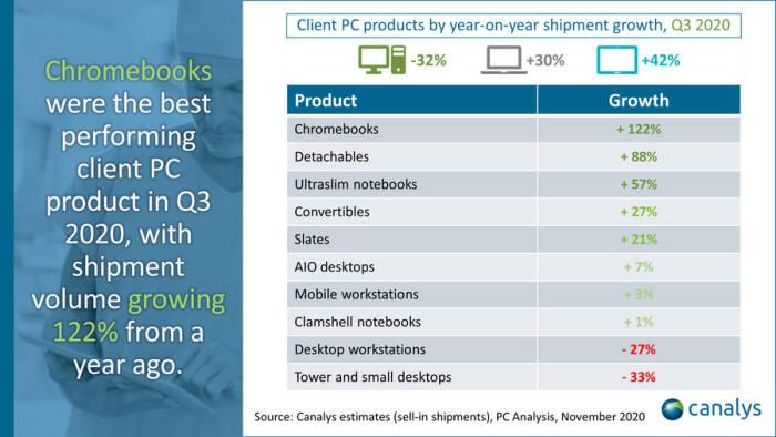 Perkembangan produk PC di kuartal ketiga tahun 2020