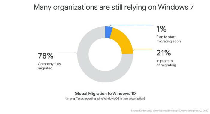 Grafik pengguna Google Chrome yang masih menggunakan Windows 7