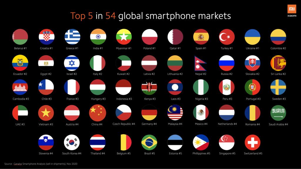Xiaomi sebagai brand smartphone terbaik kelima di 54 negara