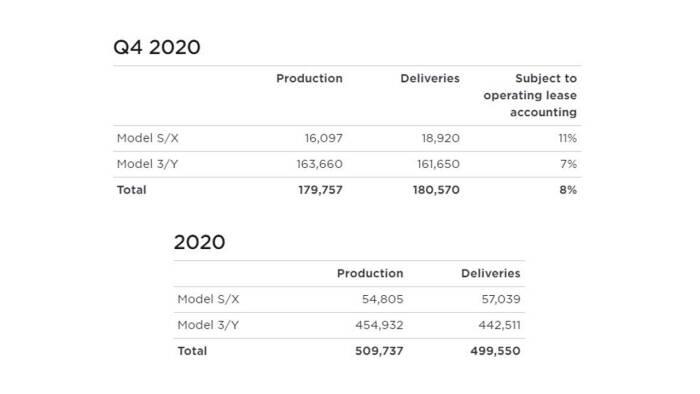 Laporan penjualan mobil listrik Tesla di Q4 2020 kemarin
