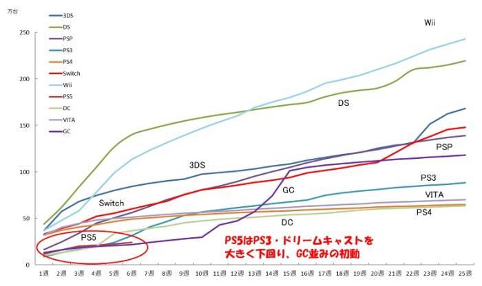 Grafik penjualan console PlayStation 5 di negara Jepang