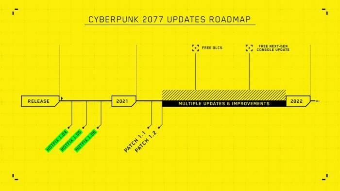 Roadmap untuk game Cyberpunk 2077 buatan CD Projekt Red