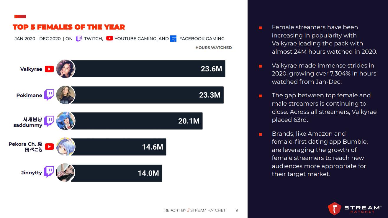 5 Streamer dengan waktu tonton terbanyak sepanjang tahun 2020